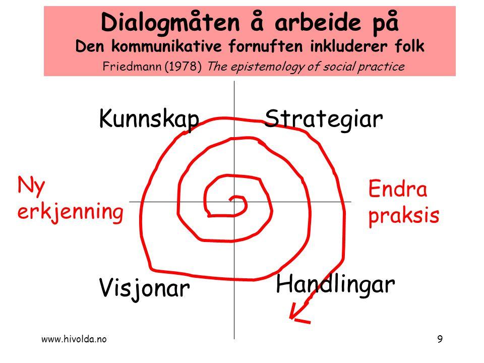 Strategiar Handlingar Visjonar Kunnskap Endra praksis Ny erkjenning Dialogmåten å arbeide på Den kommunikative fornuften inkluderer folk Friedmann (19