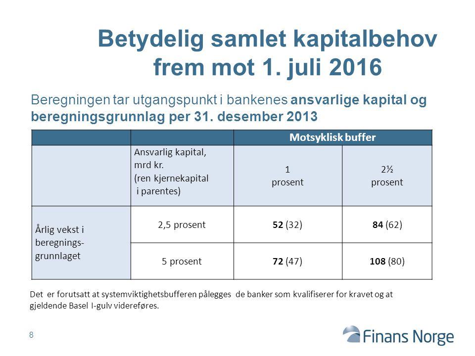 Betydelig samlet kapitalbehov frem mot 1. juli 2016 8 Motsyklisk buffer Ansvarlig kapital, mrd kr. (ren kjernekapital i parentes) 1 prosent 2½ prosent