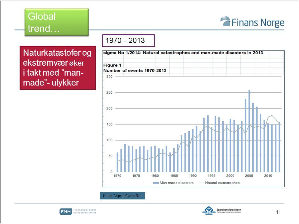 11 Naturkatastofer og ekstremvær øker i takt med man- made - ulykker Global trend… 1970 - 2013 Kilde: Sigma Swiss Re