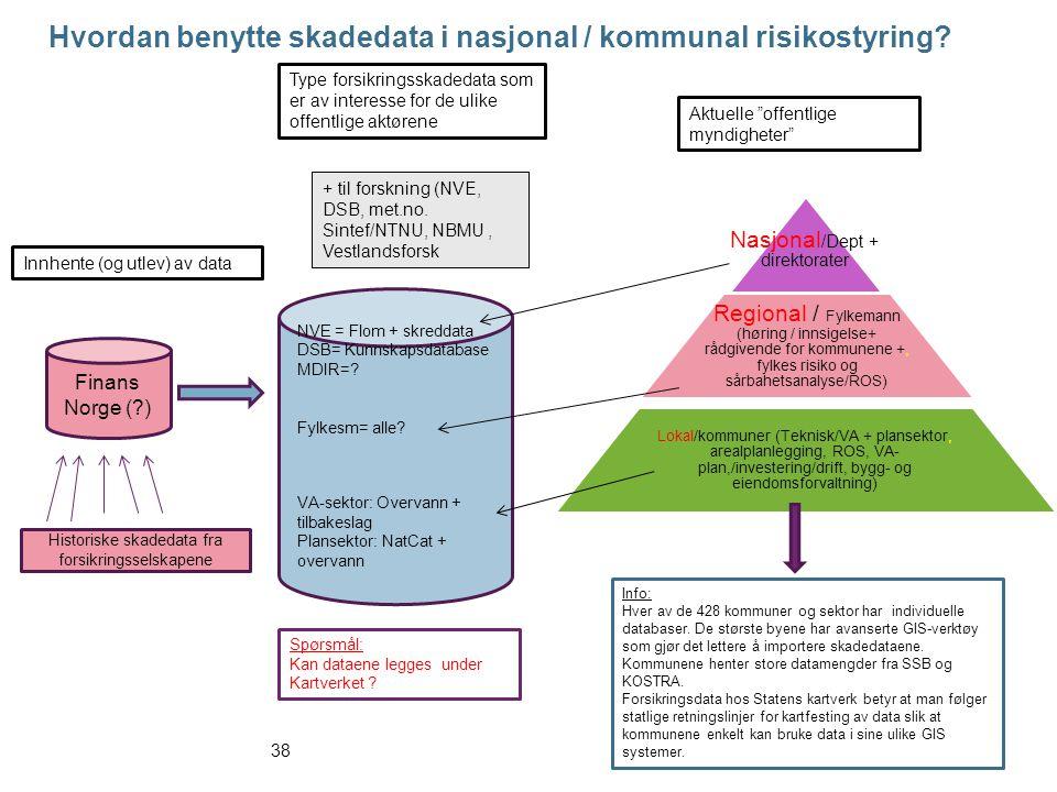 Nasjonal /Dept + direktorater Regional / Fylkemann (høring / innsigelse+ rådgivende for kommunene +, fylkes risiko og sårbahetsanalyse/ROS) Lokal/kommuner (Teknisk/VA + plansektor, arealplanlegging, ROS, VA- plan,/investering/drift, bygg- og eiendomsforvaltning) VA-sektor: Overvann + tilbakeslag Plansektor: NatCat + overvann NVE = Flom + skreddata DSB= Kunnskapsdatabase MDIR=.