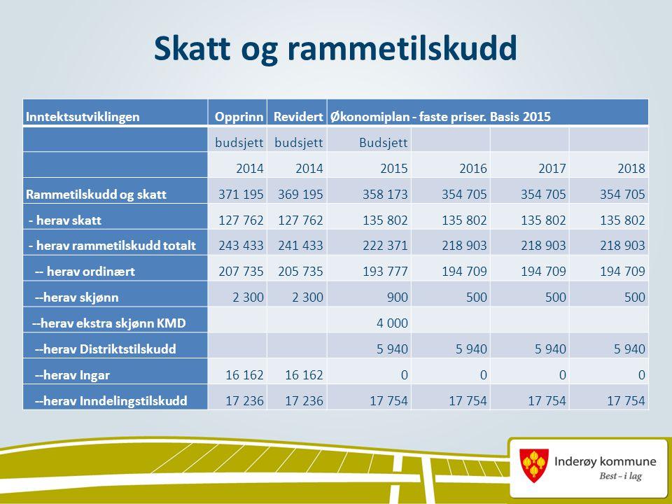 Skatt og rammetilskudd InntektsutviklingenOpprinnRevidertØkonomiplan - faste priser.