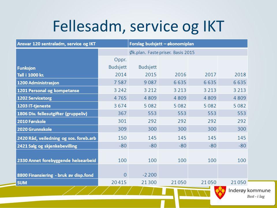 Fellesadm, service og IKT Ansvar 120 sentraladm, service og IKT Forslag budsjett – økonomiplan Funksjon Tall i 1000 kr.