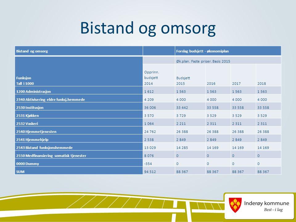 Bistand og omsorg Forslag budsjett - økonomiplan Funksjon Tall i 1000 Øk.plan.