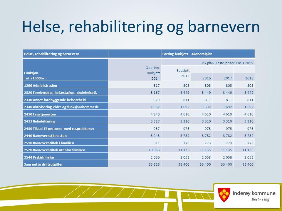 Helse, rehabilitering og barnevern Forslag budsjett - økonomiplan Funksjon Tall i 1000 kr.