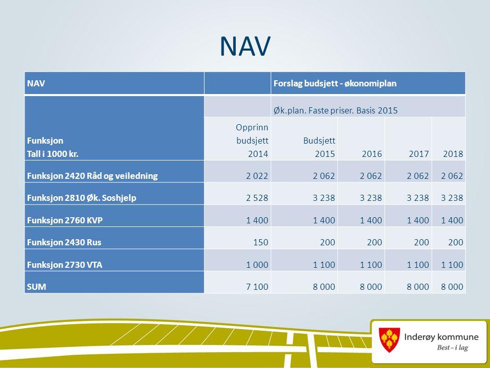 NAV Forslag budsjett - økonomiplan Funksjon Tall i 1000 kr.