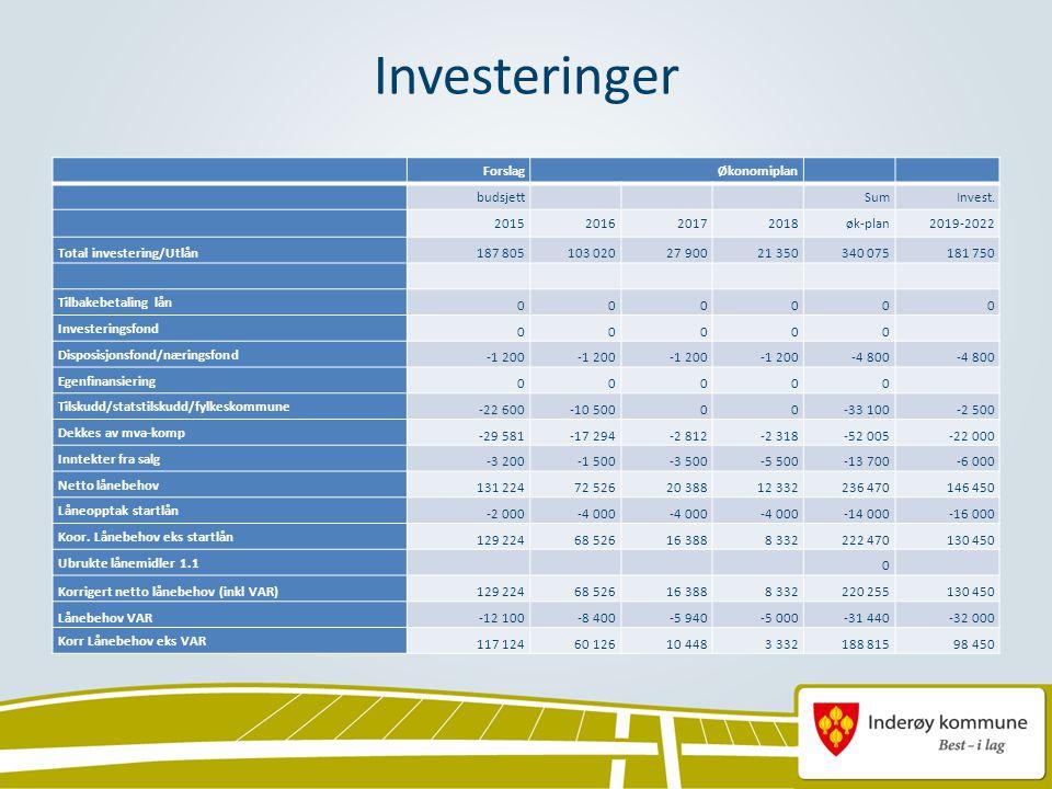 Investeringer ForslagØkonomiplan budsjett SumInvest.