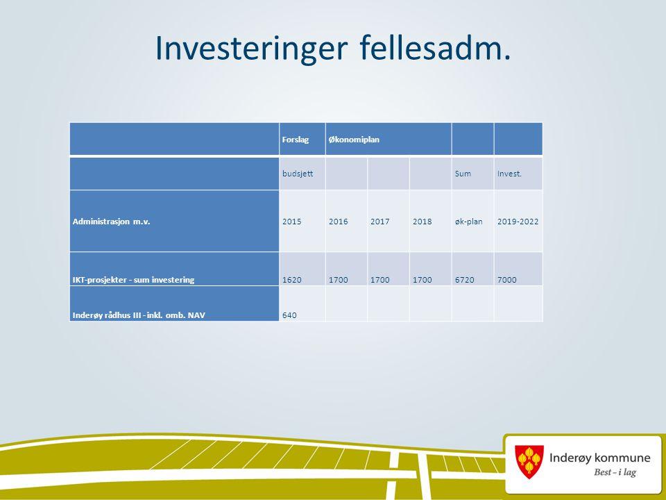 Investeringer fellesadm. ForslagØkonomiplan budsjett SumInvest.