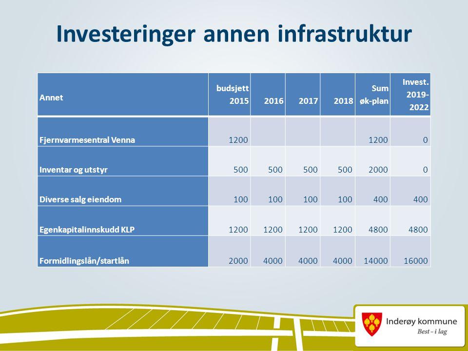 Investeringer annen infrastruktur Annet budsjett 2015 2016 2017 2018 Sum øk-plan Invest.