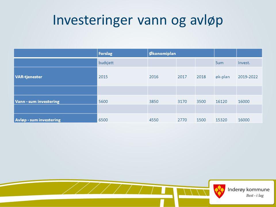 Investeringer vann og avløp ForslagØkonomiplan budsjett SumInvest.