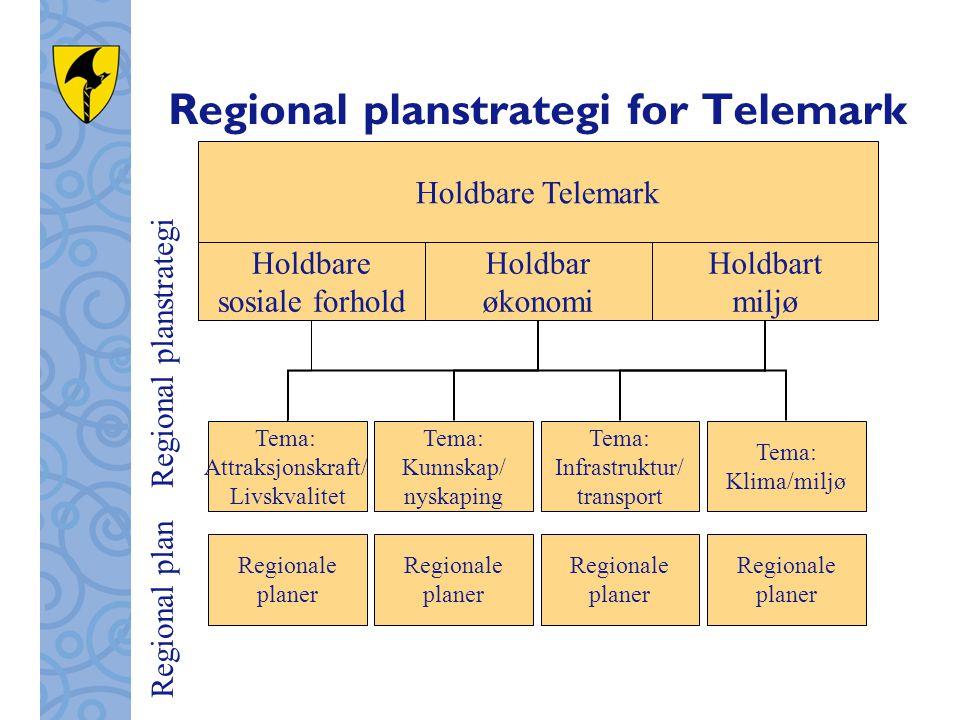 Regional planstrategi for Telemark Holdbare Telemark Holdbart miljø Holdbar økonomi Holdbare sosiale forhold Regionale planer Regionale planer Regionale planer Tema: Klima/miljø Tema: Kunnskap/ nyskaping Tema: Attraksjonskraft/ Livskvalitet Regional plan Regional planstrategi Tema: Infrastruktur/ transport Regionale planer