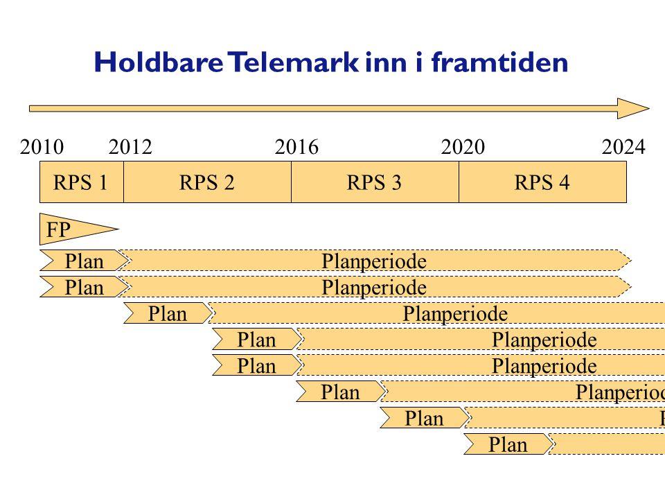 RPS 1RPS 2RPS 3RPS 4 FP 2010 2012 2016 2020 2024 Plan Holdbare Telemark inn i framtiden Planperiode Plan Planperiode PlanPlanperiode PlanPlanperiode PlanPlanperiode PlanPlanperiode PlanPlanperiode