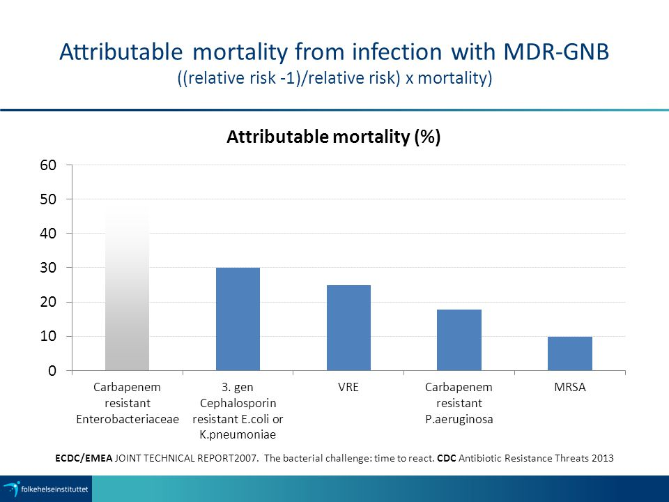Attributable mortality from infection with MDR-GNB ((relative risk -1)/relative risk) x mortality) ECDC/EMEA JOINT TECHNICAL REPORT2007.