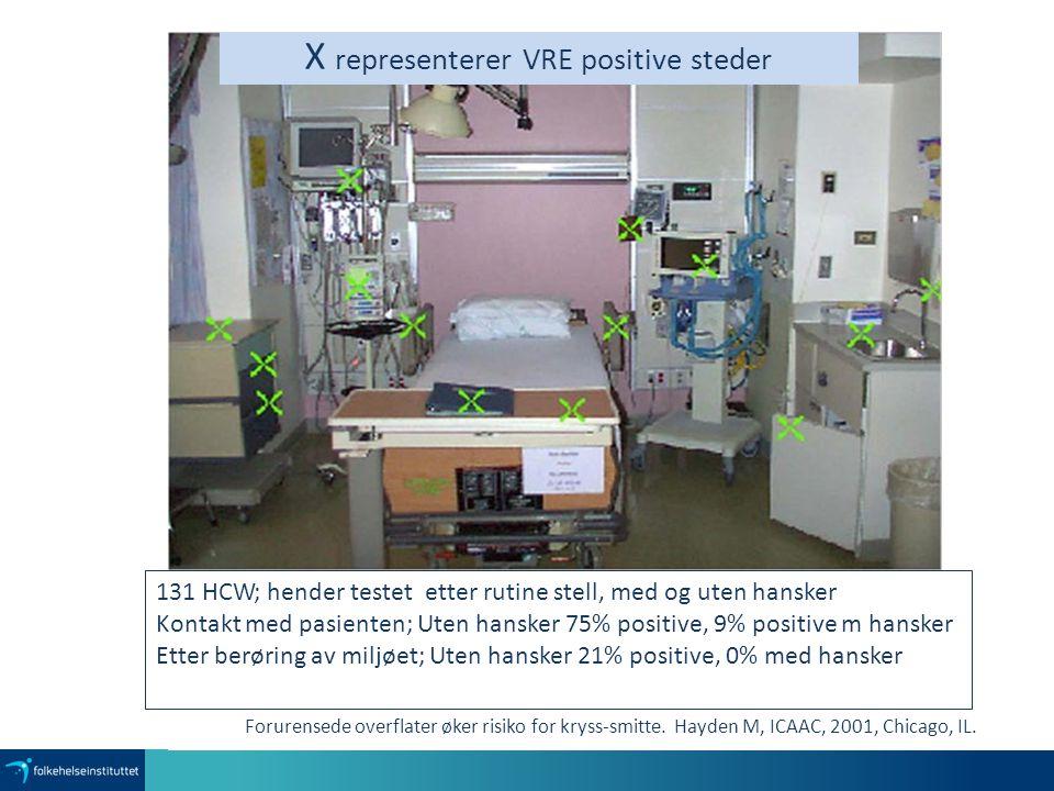 X representerer VRE positive steder Forurensede overflater øker risiko for kryss-smitte. Hayden M, ICAAC, 2001, Chicago, IL. 131 HCW; hender testet et
