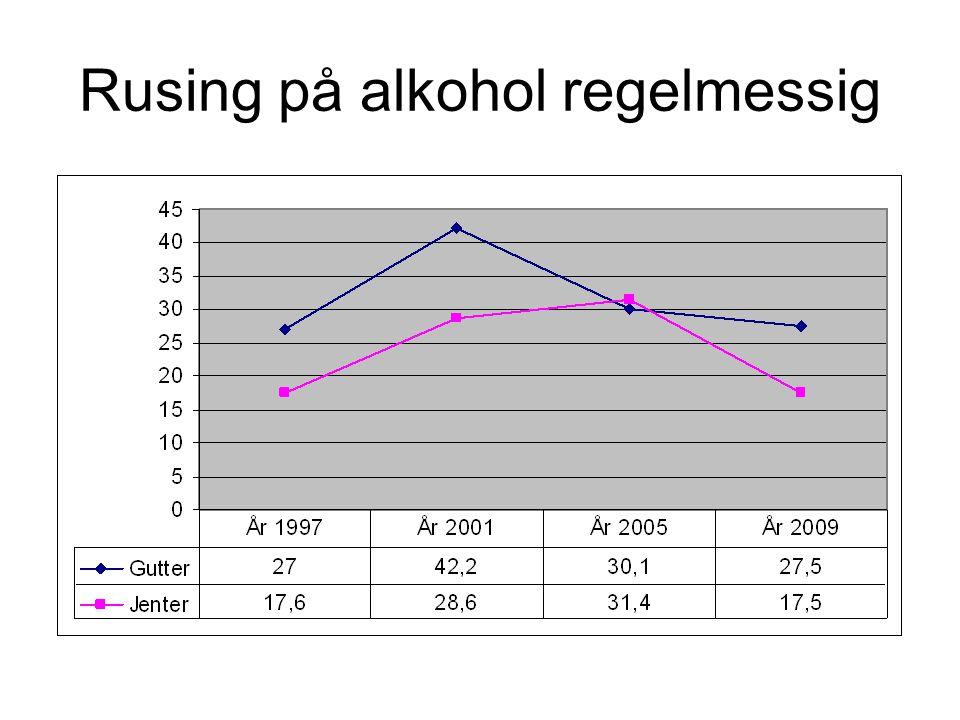 Rusing på alkohol regelmessig