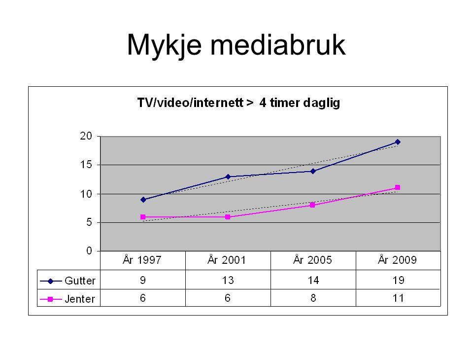 Mykje mediabruk