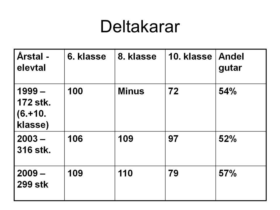 Deltakarar