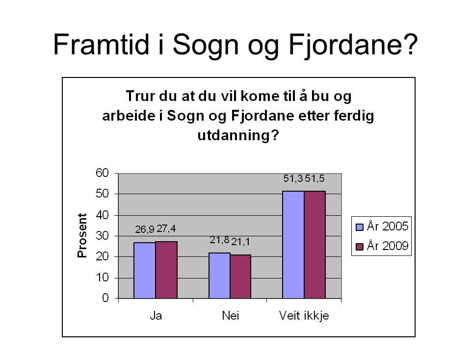 Framtid i Sogn og Fjordane
