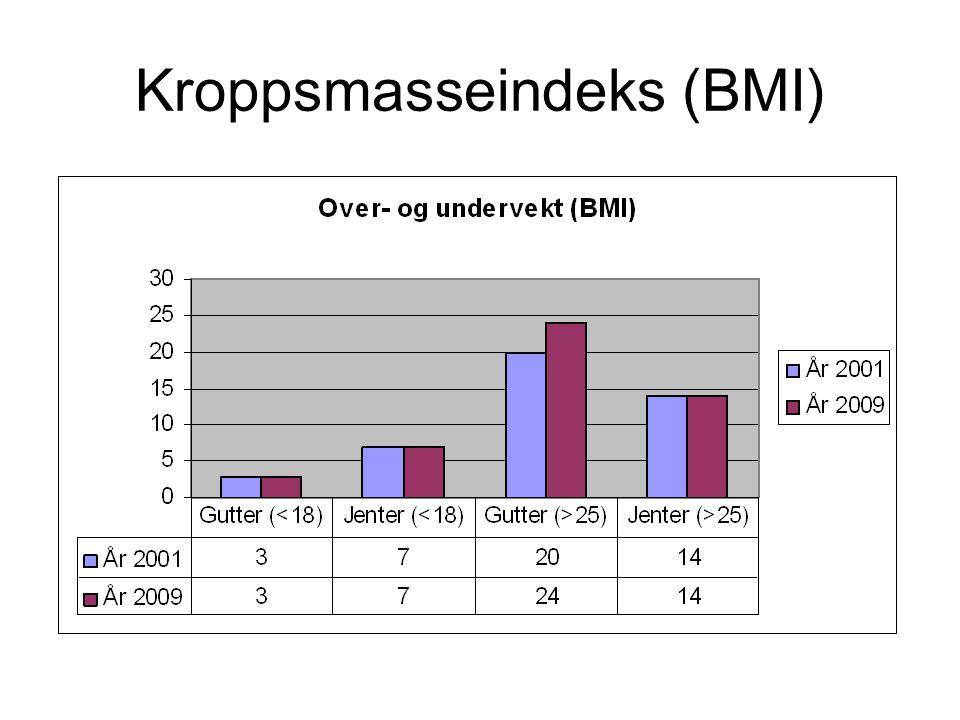 Kroppsmasseindeks (BMI)