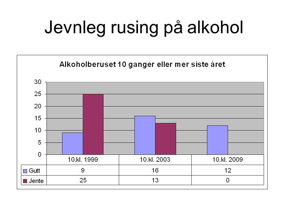 Jevnleg rusing på alkohol