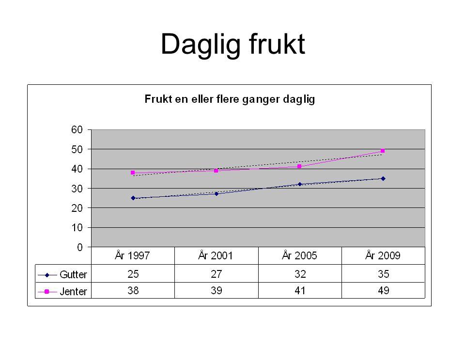 Daglig frukt