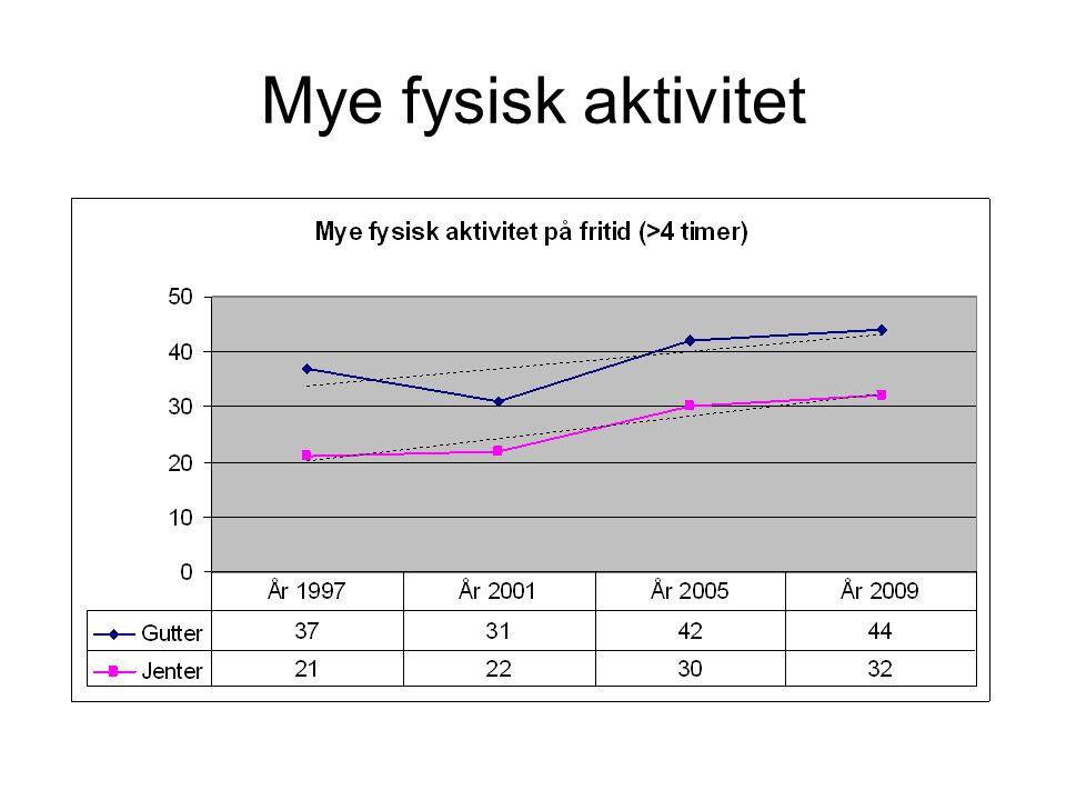Mye fysisk aktivitet