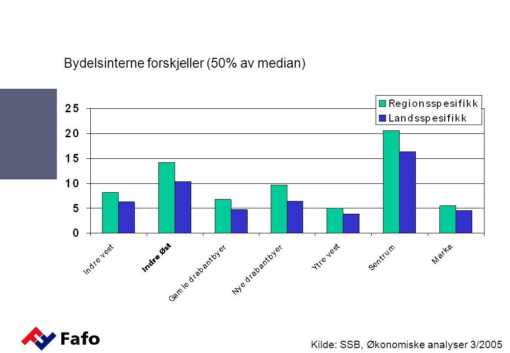 Bydelsinterne forskjeller (50% av median) Kilde: SSB, Økonomiske analyser 3/2005