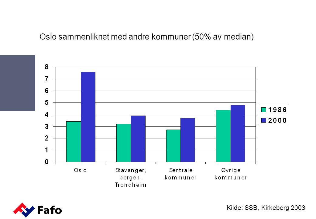 Oslo sammenliknet med andre kommuner (50% av median) Kilde: SSB, Kirkeberg 2003
