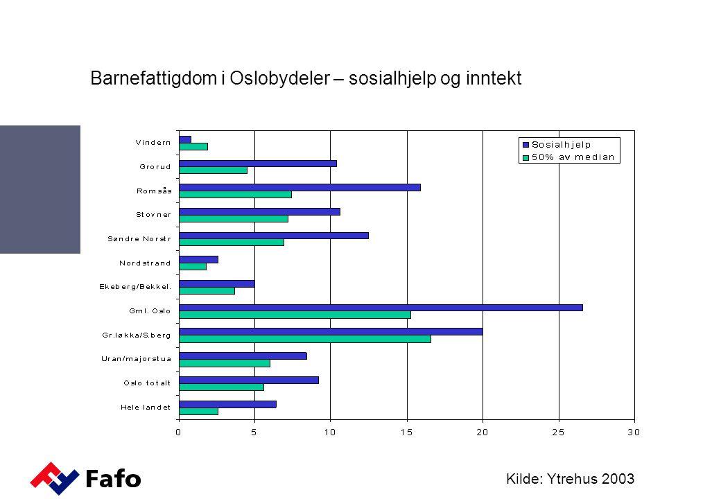Barnefattigdom i Oslobydeler – sosialhjelp og inntekt Kilde: Ytrehus 2003