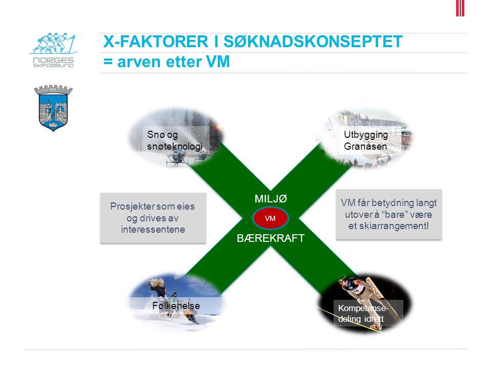 """X-FAKTORER I SØKNADSKONSEPTET = arven etter VM Prosjekter som eies og drives av interessentene VM får betydning langt utover å """"bare"""" være et skiarran"""