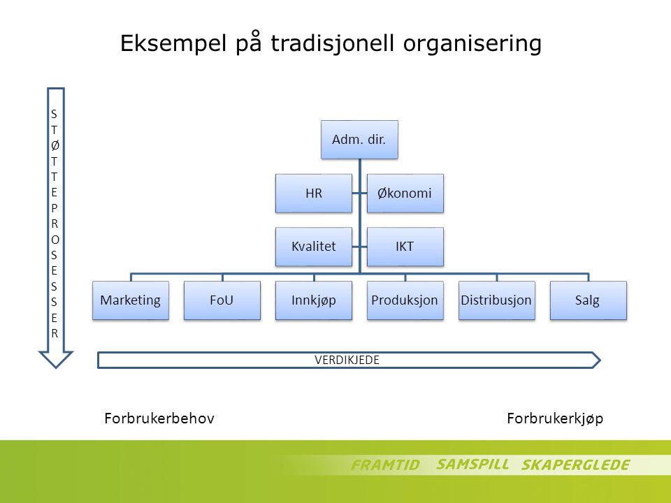 Eksempel på tradisjonell organisering Adm. dir. MarketingFoUInnkjøpProduksjonDistribusjonSalg HRØkonomi KvalitetIKT VERDIKJEDE STØTTEPROSESSERSTØTTEPR