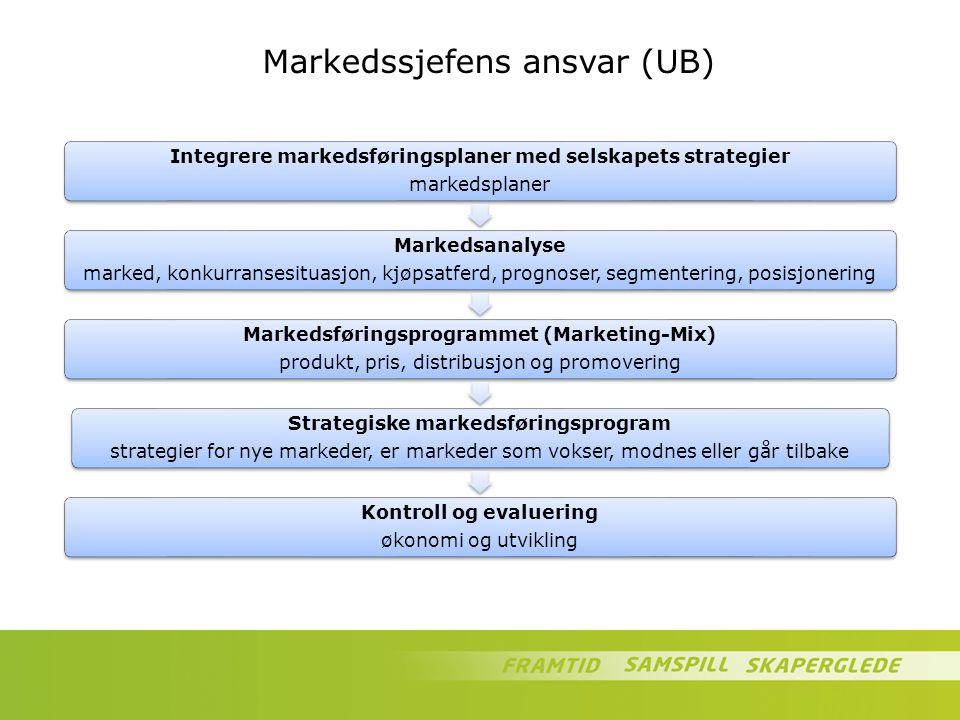 Markedssjefens ansvar (UB) Integrere markedsføringsplaner med selskapets strategier markedsplaner Markedsanalyse marked, konkurransesituasjon, kjøpsat