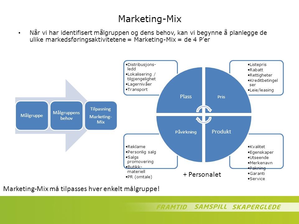 Marketing-Mix Når vi har identifisert målgruppen og dens behov, kan vi begynne å planlegge de ulike markedsføringsaktivitetene = Marketing-Mix = de 4