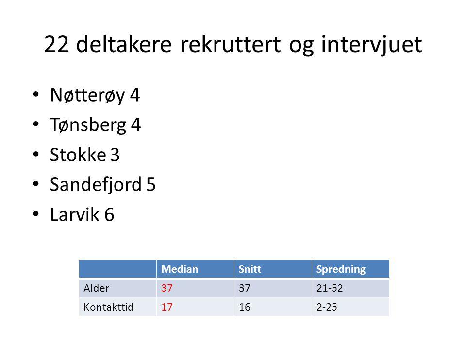22 deltakere rekruttert og intervjuet Nøtterøy 4 Tønsberg 4 Stokke 3 Sandefjord 5 Larvik 6 MedianSnittSpredning Alder37 21-52 Kontakttid17162-25