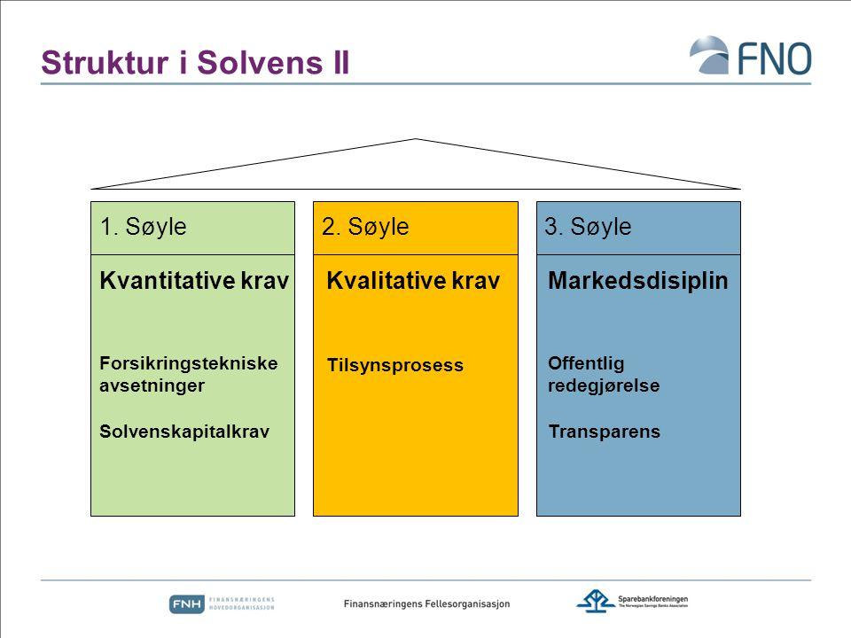 Struktur i Solvens II 1. Søyle2. Søyle3. Søyle Kvantitative krav Forsikringstekniske avsetninger Solvenskapitalkrav Kvalitative krav Tilsynsprosess Ma