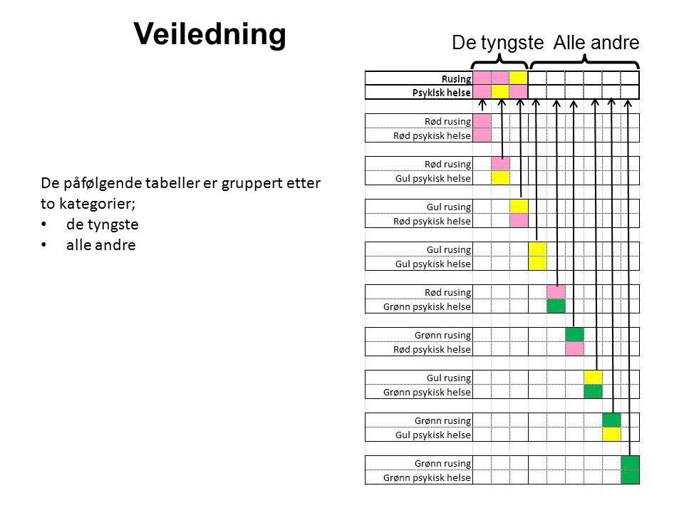 Veiledning De påfølgende tabeller er gruppert etter to kategorier; de tyngste alle andre Alle andreDe tyngste