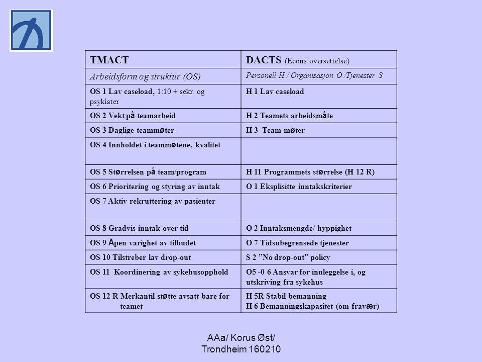 AAa/ Korus Øst/ Trondheim 160210 TMACTDACTS (Econs oversettelse) Arbeidsform og struktur (OS) Personell H / Organisasjon O /Tjenester S OS 1 Lav caseload, 1:10 + sekr.