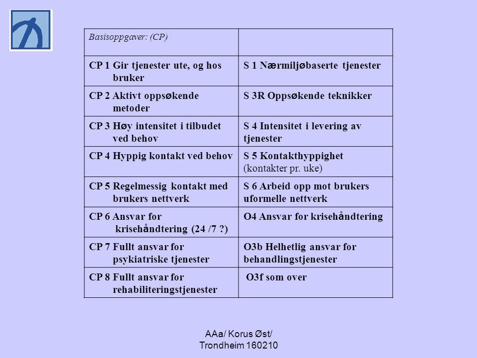 AAa/ Korus Øst/ Trondheim 160210 Basisoppgaver: (CP) CP 1 Gir tjenester ute, og hos bruker S 1 N æ rmilj ø baserte tjenester CP 2 Aktivt opps ø kende