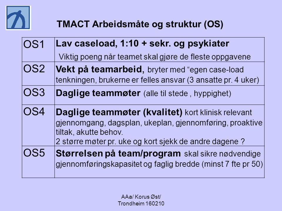 AAa/ Korus Øst/ Trondheim 160210 TMACT Arbeidsmåte og struktur (OS) OS1 Lav caseload, 1:10 + sekr. og psykiater Viktig poeng når teamet skal gjøre de