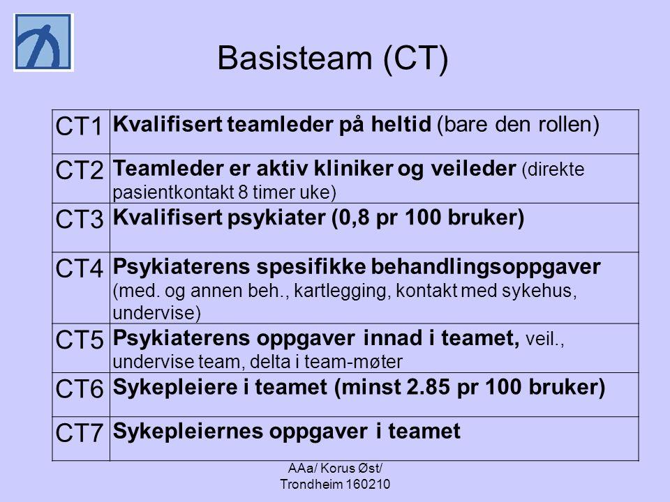 AAa/ Korus Øst/ Trondheim 160210 Basisteam (CT) CT1 Kvalifisert teamleder på heltid (bare den rollen) CT2 Teamleder er aktiv kliniker og veileder (direkte pasientkontakt 8 timer uke) CT3 Kvalifisert psykiater (0,8 pr 100 bruker) CT4 Psykiaterens spesifikke behandlingsoppgaver (med.