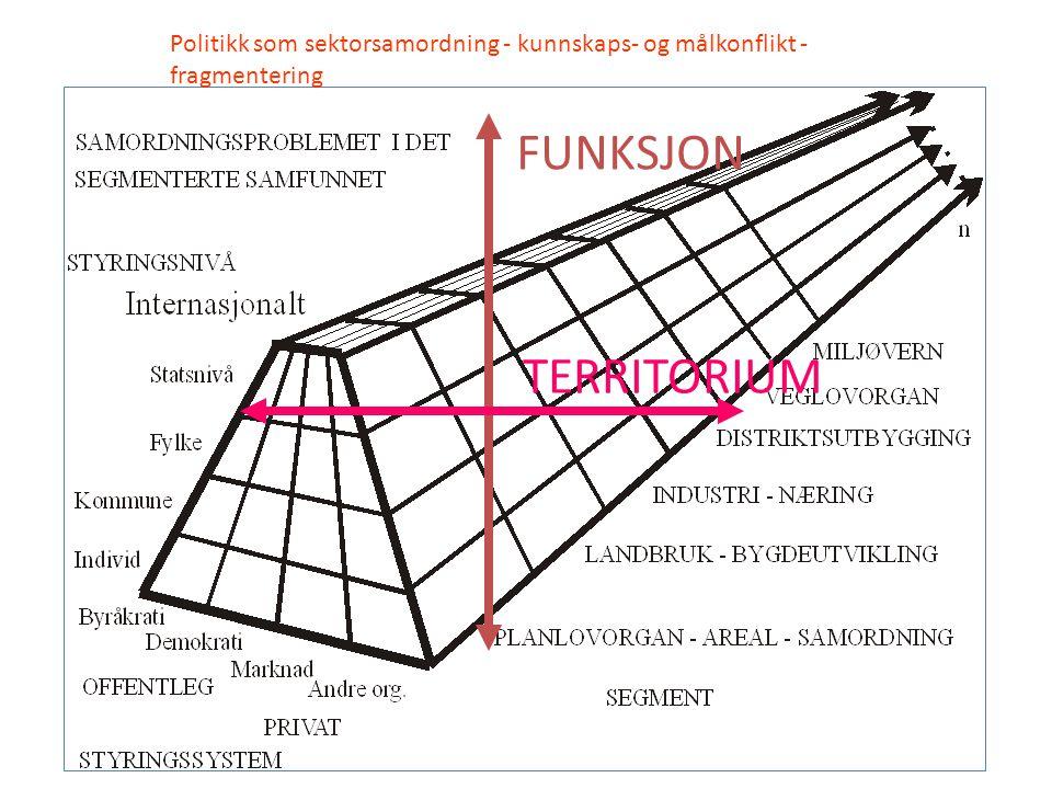 Politikk som sektorsamordning - kunnskaps- og målkonflikt - fragmentering TERRITORIUM FUNKSJON