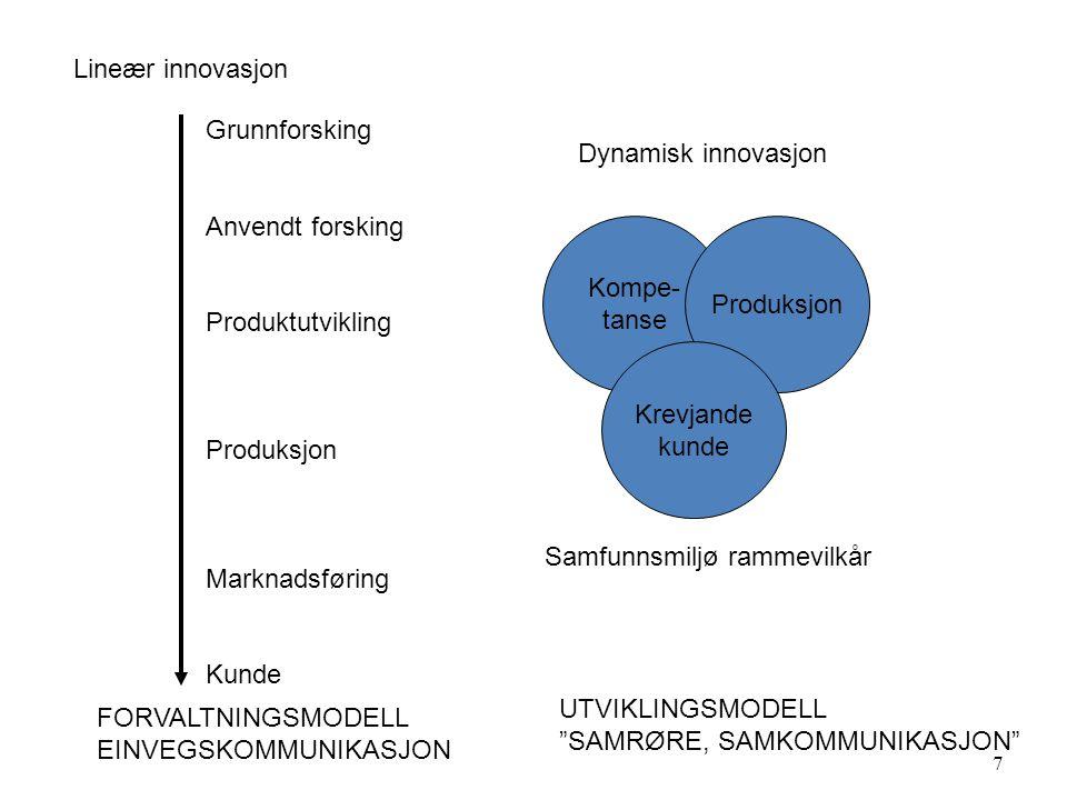 7 Lineær innovasjon Grunnforsking Anvendt forsking Produktutvikling Produksjon Marknadsføring Kunde Dynamisk innovasjon Kompe- tanse Produksjon Krevjande kunde Samfunnsmiljø rammevilkår FORVALTNINGSMODELL EINVEGSKOMMUNIKASJON UTVIKLINGSMODELL SAMRØRE, SAMKOMMUNIKASJON