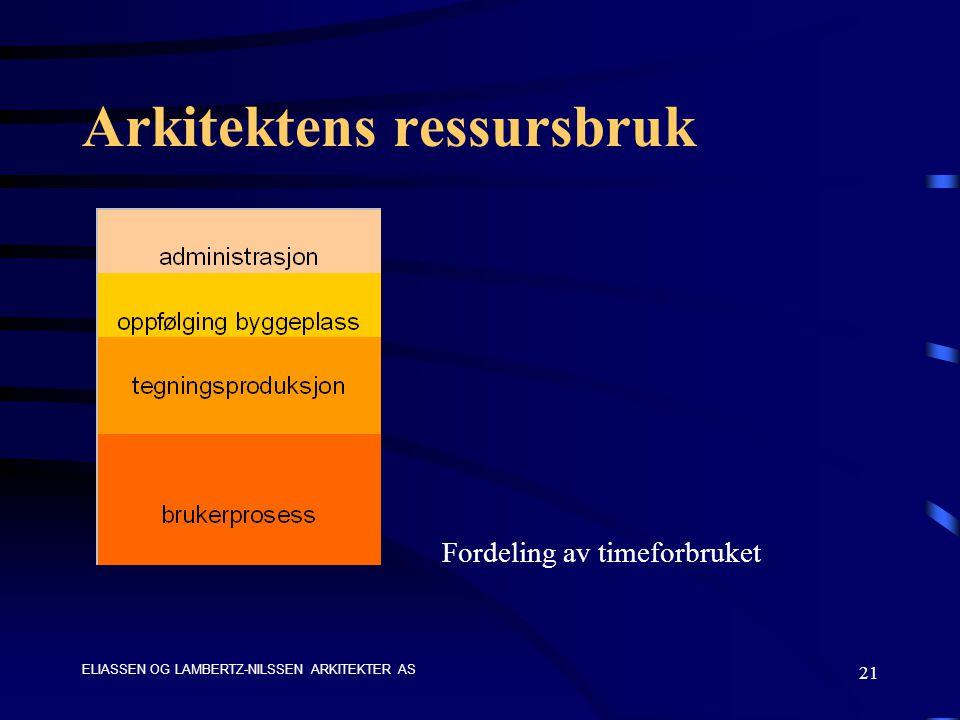 ELIASSEN OG LAMBERTZ-NILSSEN ARKITEKTER AS 21 Arkitektens ressursbruk Fordeling av timeforbruket