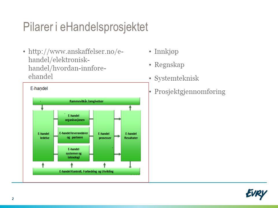 http://www.anskaffelser.no/e- handel/elektronisk- handel/hvordan-innfore- ehandel Innkjøp Regnskap Systemteknisk Prosjektgjennomføring 2 Pilarer i eHa