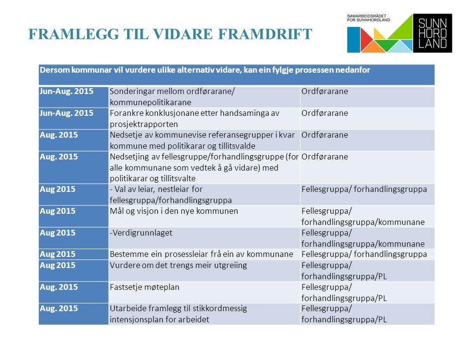 FRAMLEGG TIL VIDARE FRAMDRIFT Dersom kommunar vil vurdere ulike alternativ vidare, kan ein fylgje prosessen nedanfor Jun-Aug.