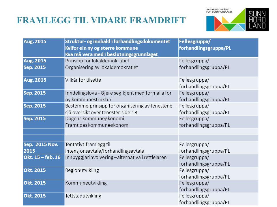 FRAMLEGG TIL VIDARE FRAMDRIFT Aug.