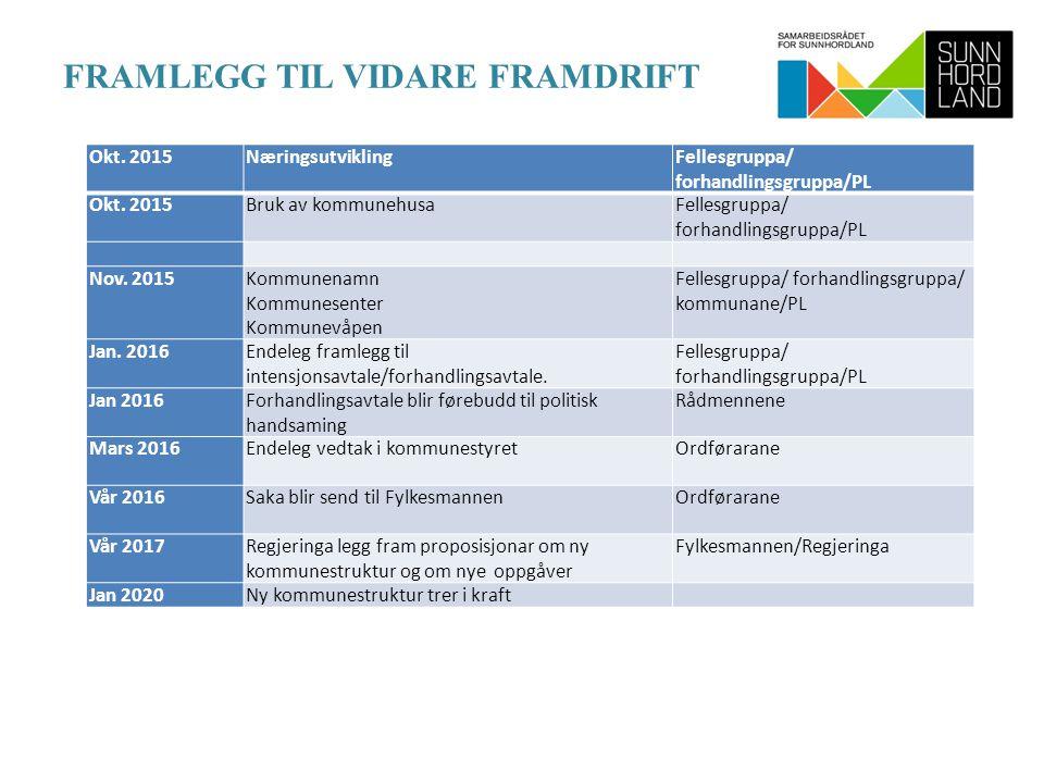 FRAMLEGG TIL VIDARE FRAMDRIFT Okt. 2015Næringsutvikling Fellesgruppa/ forhandlingsgruppa/PL Okt.