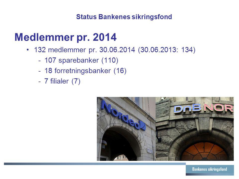 Status Bankenes sikringsfond Medlemmer pr. 2014 132 medlemmer pr. 30.06.2014 (30.06.2013: 134) -107 sparebanker (110) -18 forretningsbanker (16) -7 fi