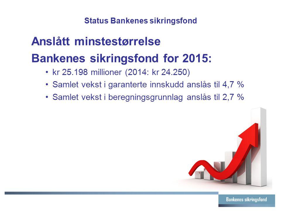 Status Bankenes sikringsfond Anslått minstestørrelse Bankenes sikringsfond for 2015: kr 25.198 millioner (2014: kr 24.250) Samlet vekst i garanterte i