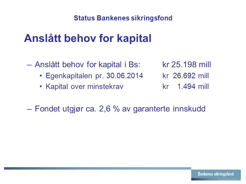 Status Bankenes sikringsfond Anslått behov for kapital –Anslått behov for kapital i Bs:kr 25.198 mill Egenkapitalen pr. 30.06.2014kr 26.692 mill Kapit