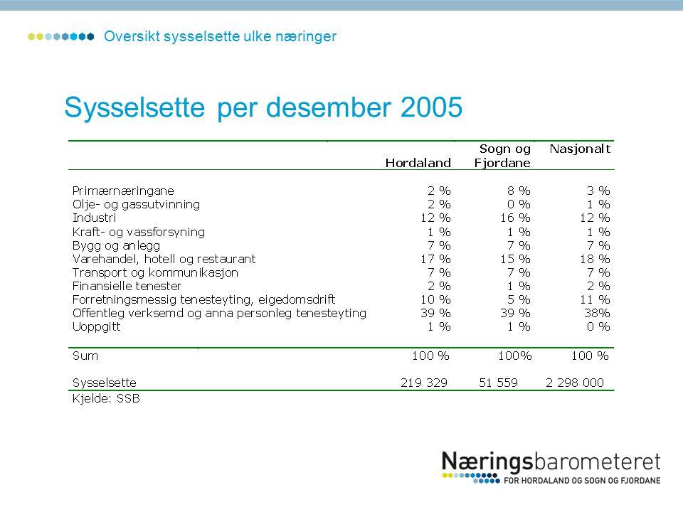 Sysselsette per desember 2005 Oversikt sysselsette ulke næringer